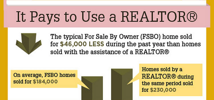 For Sale by Owner Info Graphic